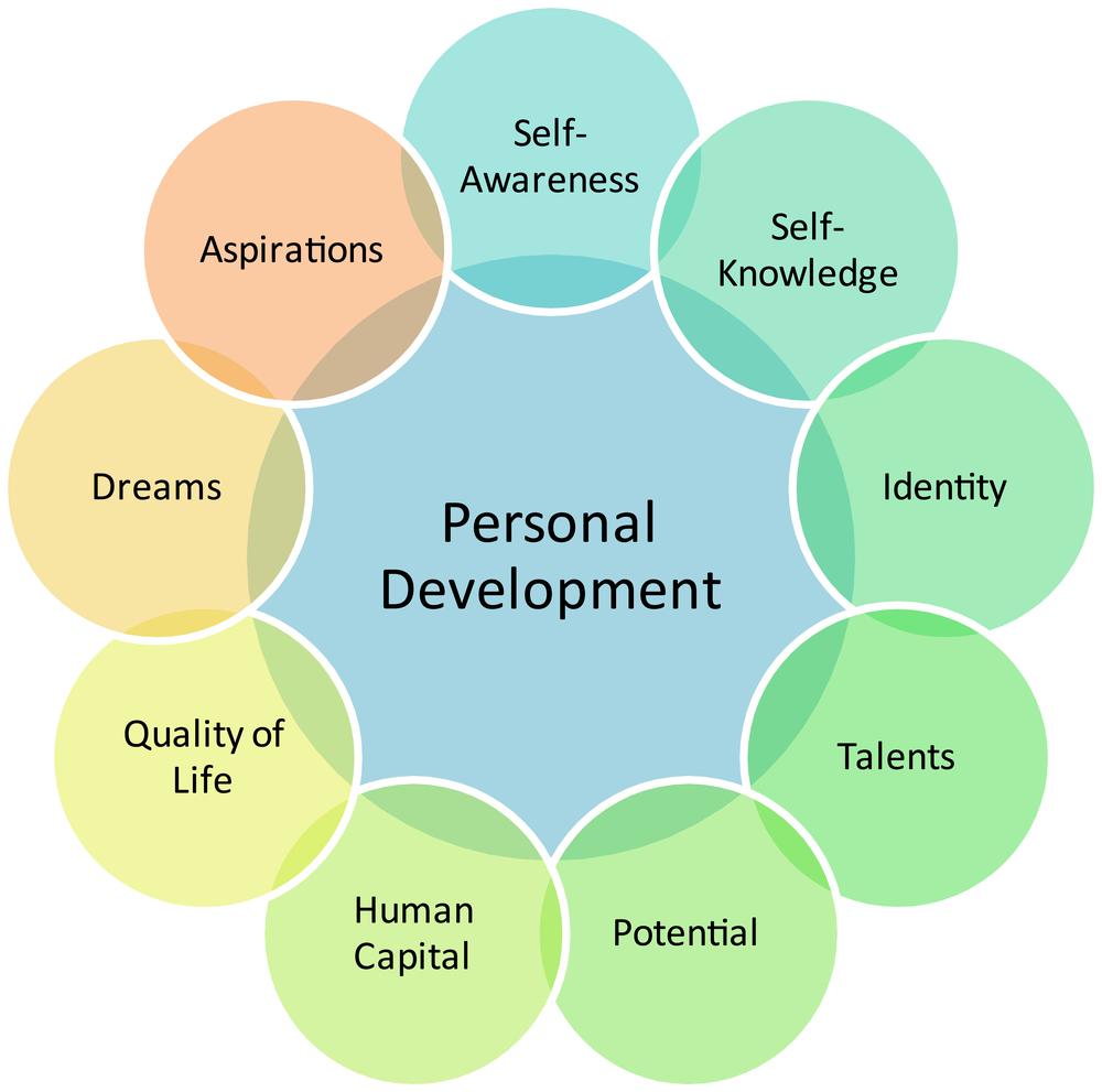 development plan self yourself personal them inspire goals growth improvement professional develop